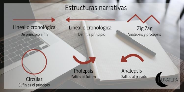 Temas literarios (3)