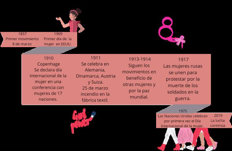 1909 Primer día de la mujer en EEUU.